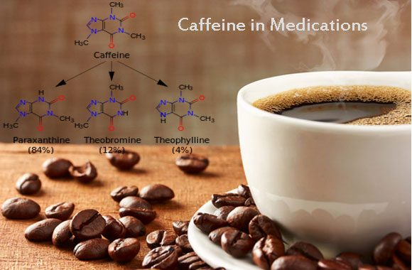 Caffeine in Medications
